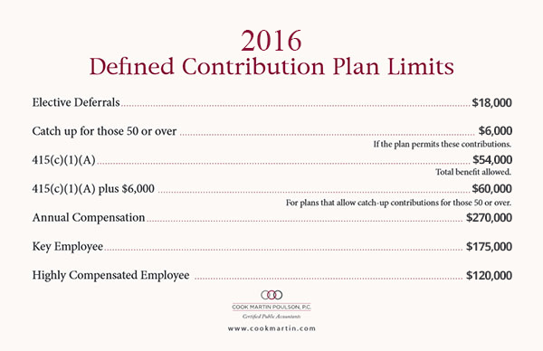Then vs. Now: How the Retirement Landscape Has Changed ... |Contribution Plan