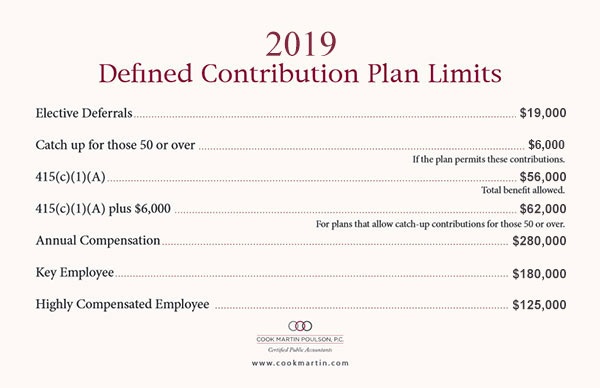 Defined Contribution Plan Limits